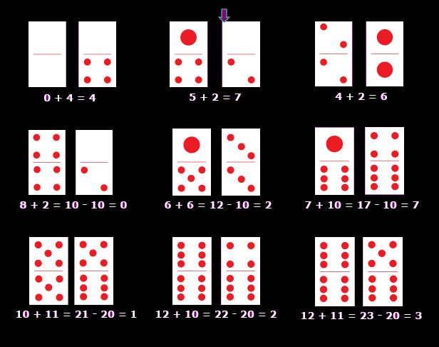urutan kartu domino - Aturan Dan Tips Bermain Judi BandarQ Online